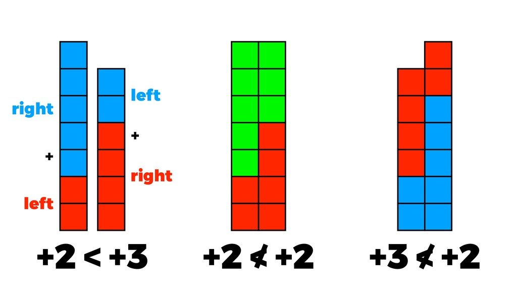 +2 < +2 +2 < +3 +3 < +2 left right right left +...