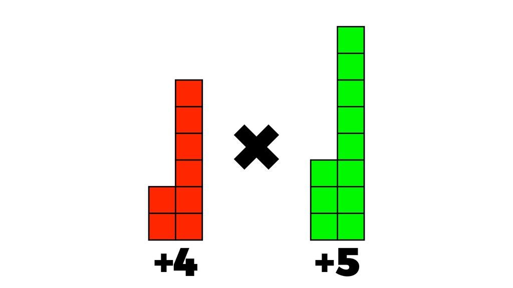 × +4 +5