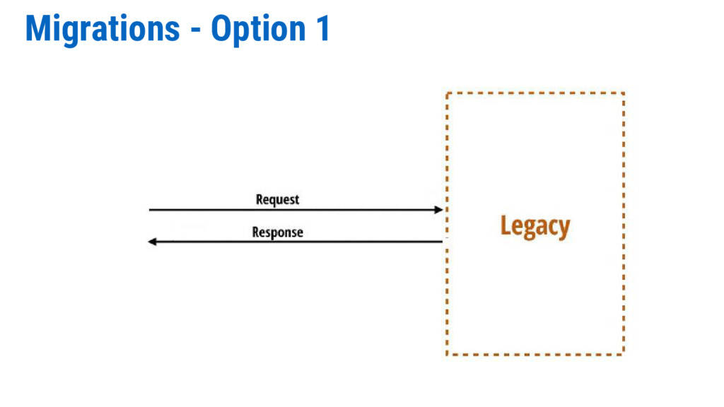 Migrations - Option 1