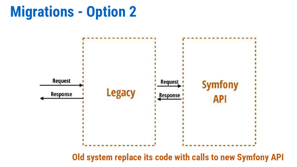 Migrations - Option 2 Old system replace its co...