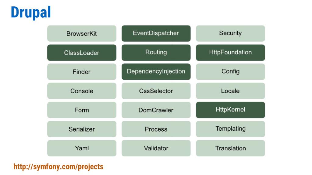 Drupal http://symfony.com/projects
