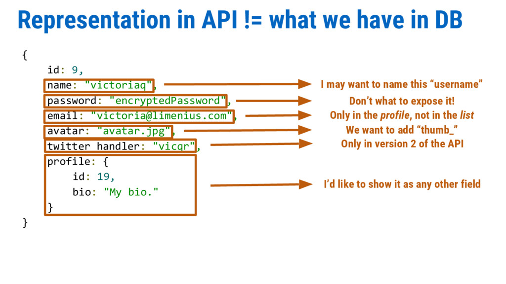 Representation in API != what we have in DB { i...