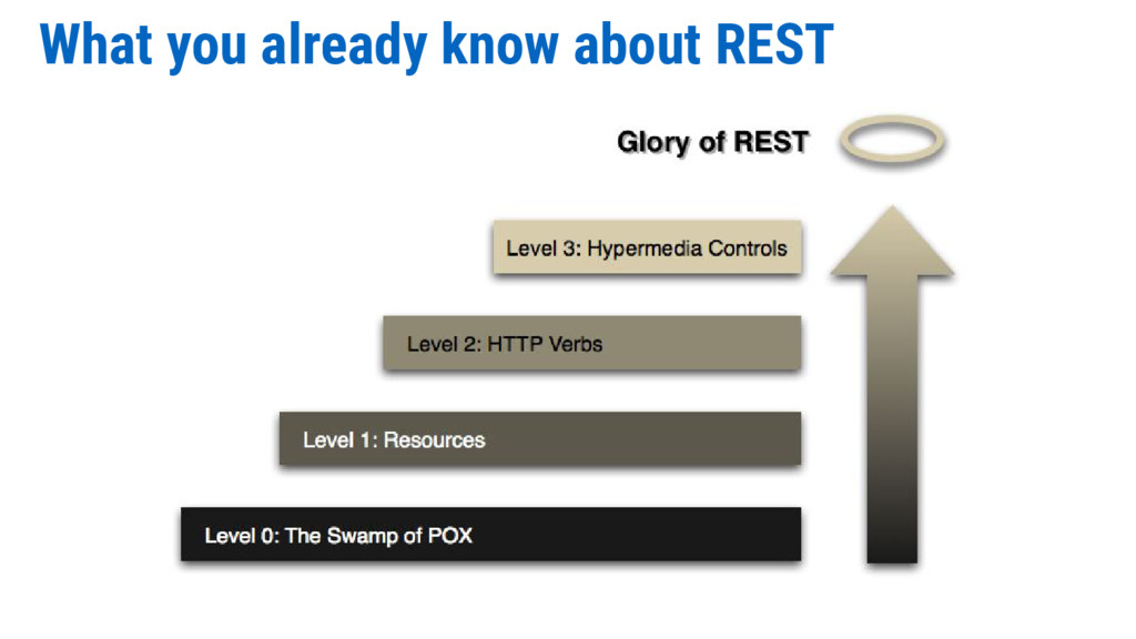What you already know about REST