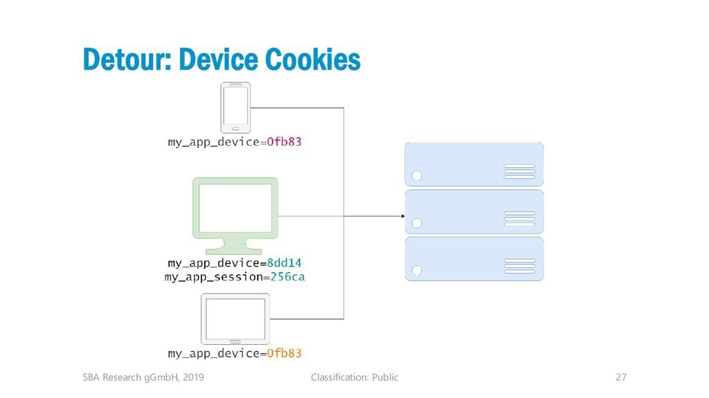 Classification: Public 27 Detour: Device Cookie...