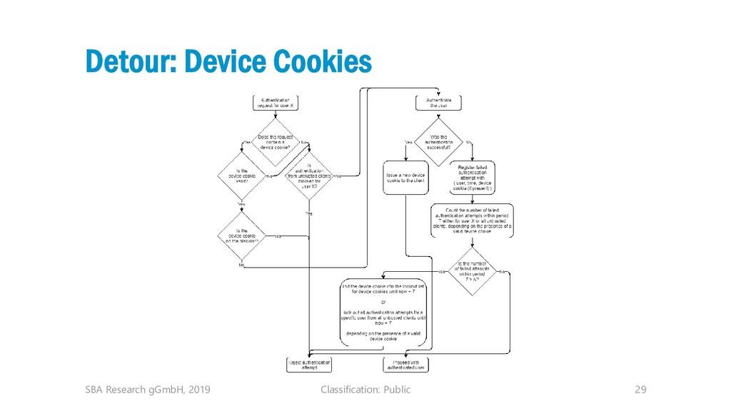 Classification: Public 29 Detour: Device Cookie...