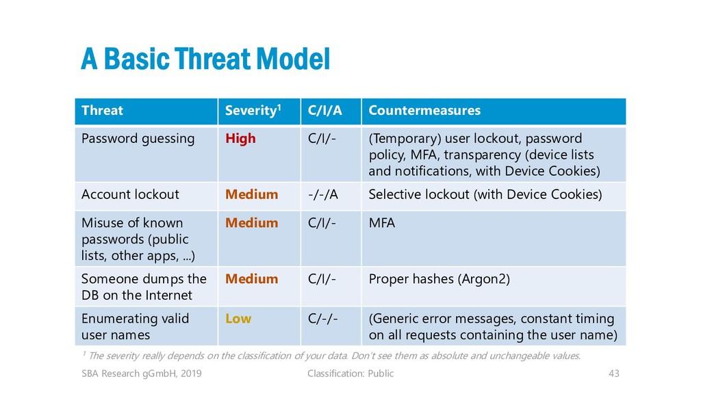 Classification: Public 43 A Basic Threat Model ...