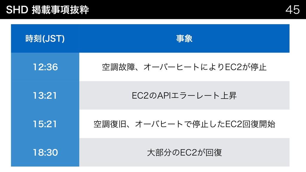 4)%ܝࡌ߲ൈਮ  Developers.IO ϒϩάج൫ ࠁ +45   ...