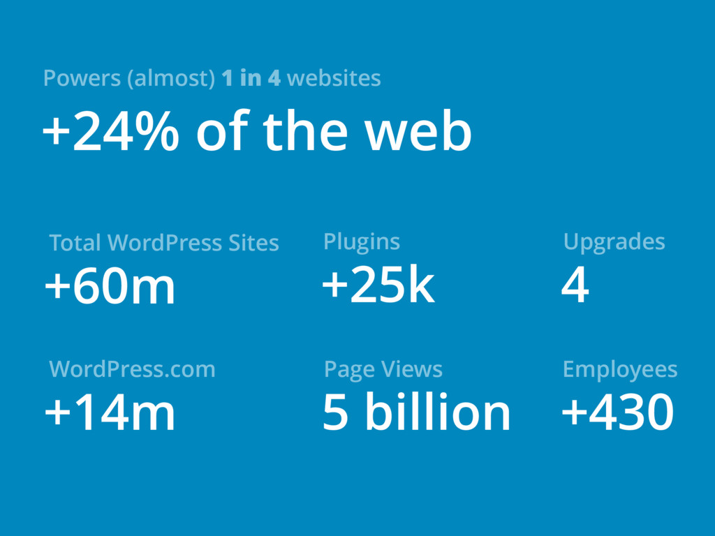 +24% of the web Powers (almost) 1 in 4 websites...