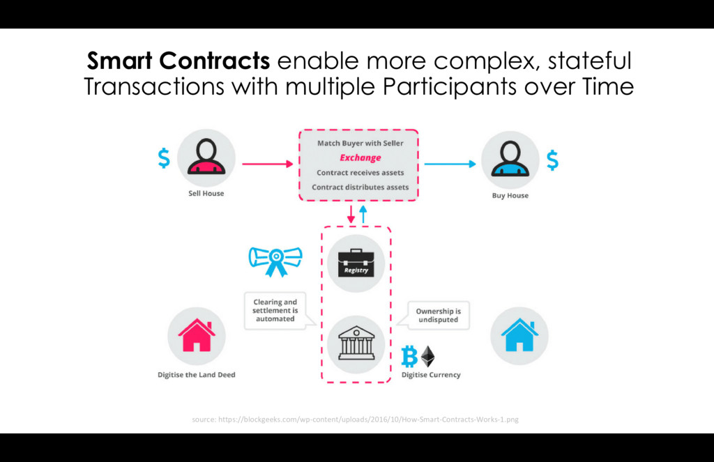 Smart Contracts enable more complex, stateful T...