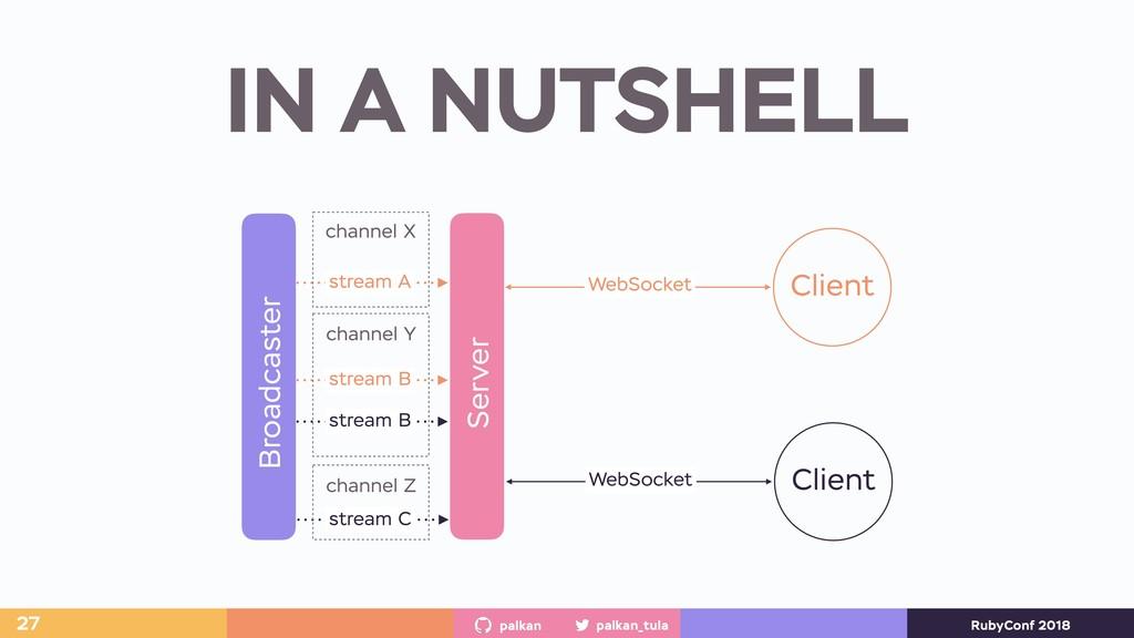 palkan_tula palkan RubyConf 2018 IN A NUTSHELL ...