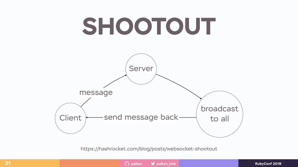 palkan_tula palkan RubyConf 2018 SHOOTOUT 31 Cl...