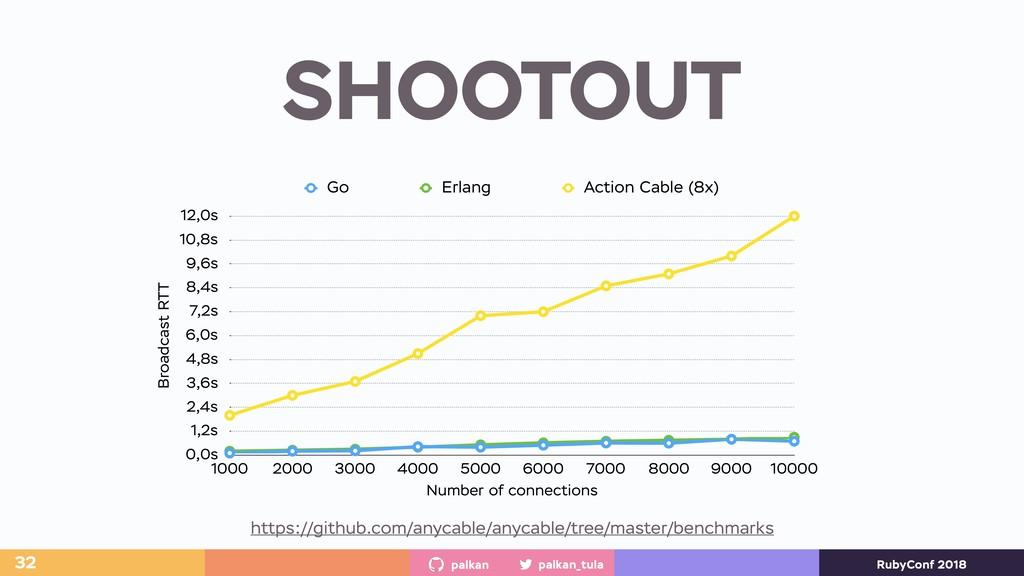 palkan_tula palkan RubyConf 2018 SHOOTOUT 32 Br...