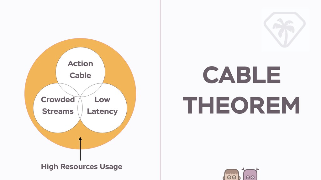 High Resources Usage CABLE THEOREM Action Cable...