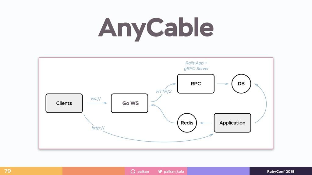 palkan_tula palkan RubyConf 2018 AnyCable 79 Go...