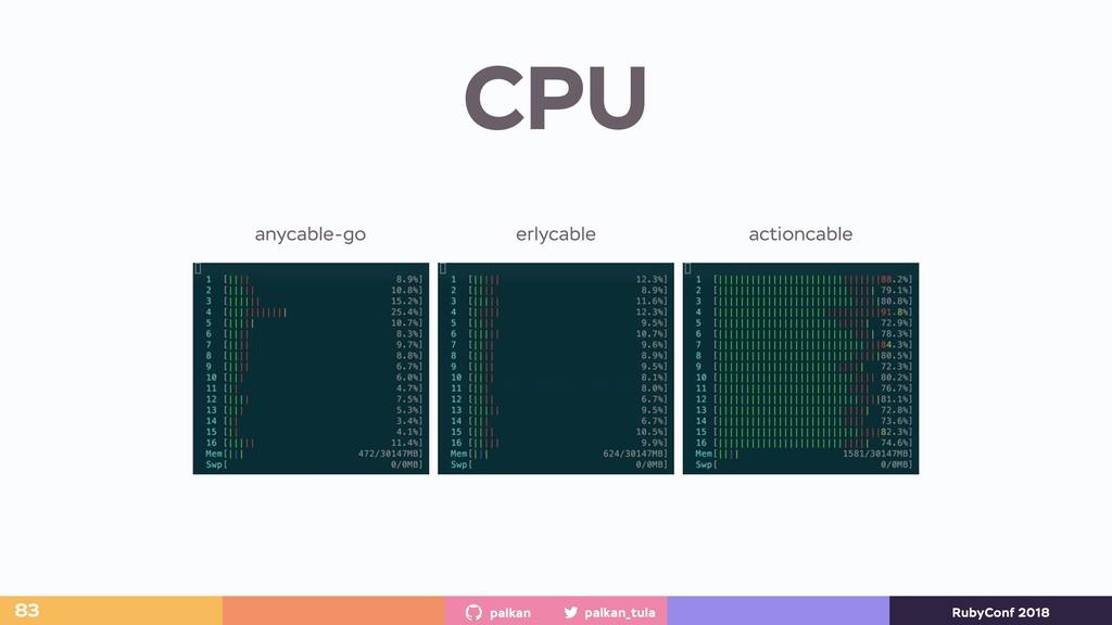 palkan_tula palkan RubyConf 2018 CPU 83 anycabl...