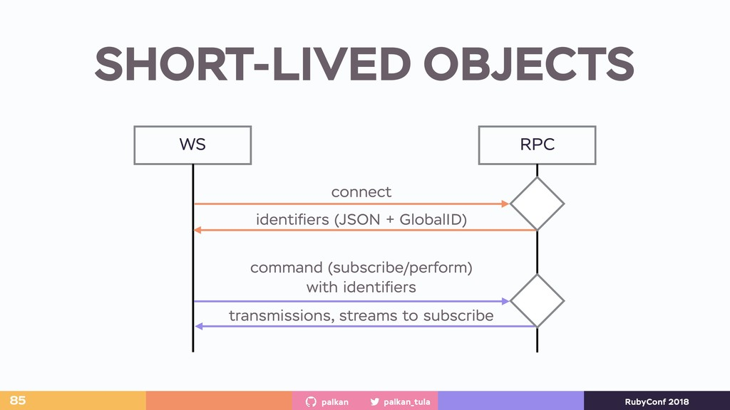 palkan_tula palkan RubyConf 2018 SHORT-LIVED OB...