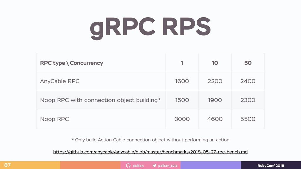 palkan_tula palkan RubyConf 2018 gRPC RPS 87 RP...