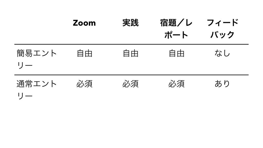 Zoom ࣮ફ ॓ʗϨ ϙʔτ ϑΟʔυ όοΫ ؆қΤϯτ Ϧʔ ࣗ༝ ࣗ༝ ࣗ༝ ͳ͠ ...