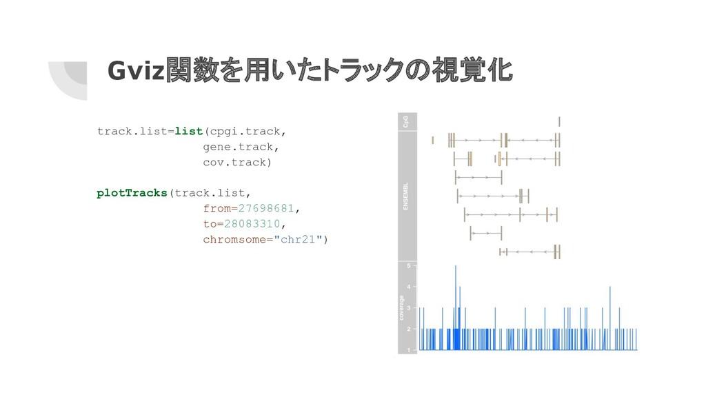 Gviz関数を用いたトラックの視覚化 track.list=list(cpgi.track, ...