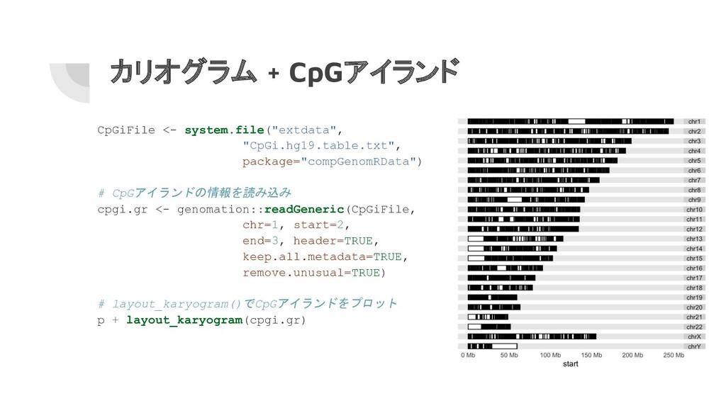 """カリオグラム + CpGアイランド CpGiFile <- system.file(""""extd..."""