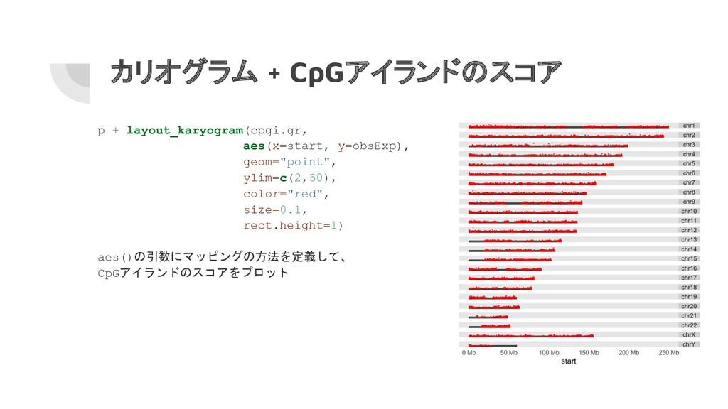カリオグラム + CpGアイランドのスコア p + layout_karyogram(cpgi...