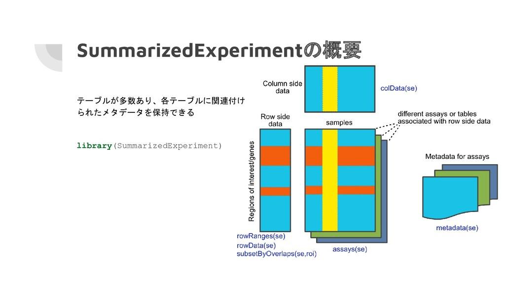 SummarizedExperimentの概要 テーブルが多数あり、各テーブルに関連付け られ...