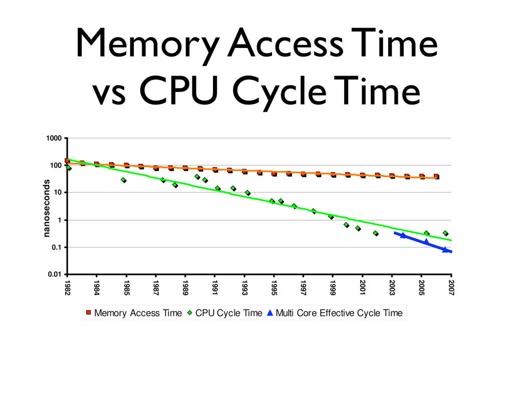 Memory Access Time vs CPU Cycle Time