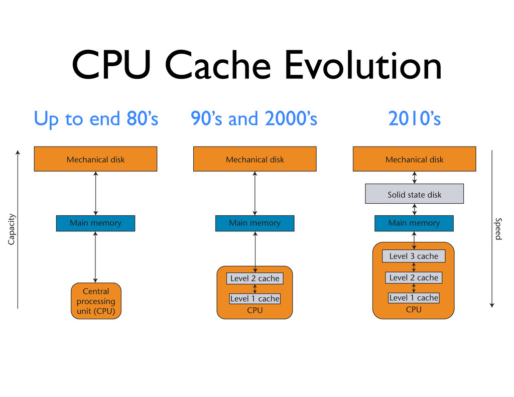 CPU Cache Evolution Up to end 80's 90's and 200...