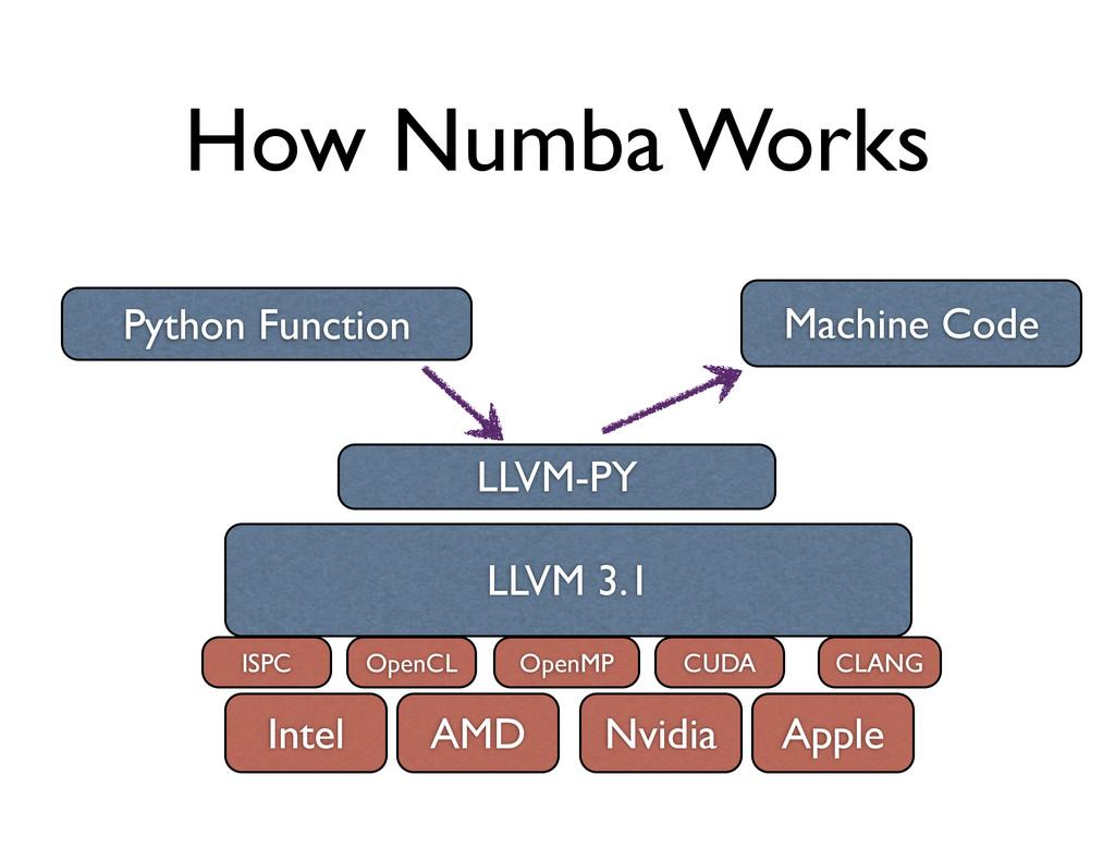 LLVM 3.1 Intel Nvidia Apple AMD OpenCL ISPC CUD...