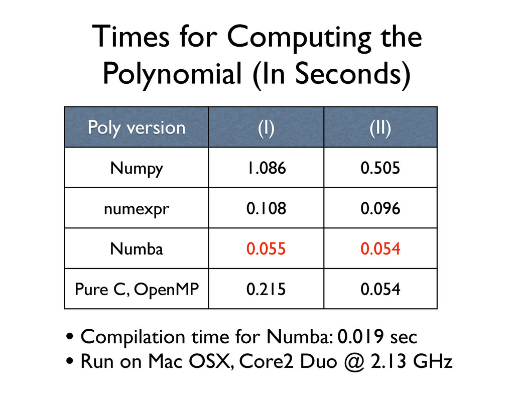 Times for Computing the Polynomial (In Seconds)...