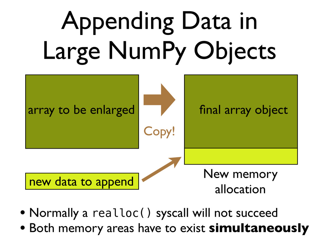 Appending Data in Large NumPy Objects Copy! New...