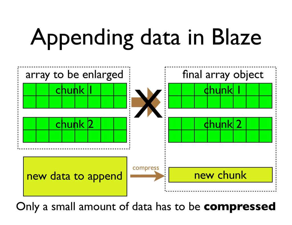 Appending data in Blaze compress new chunk arra...
