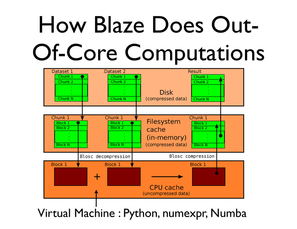 How Blaze Does Out- Of-Core Computations  ...