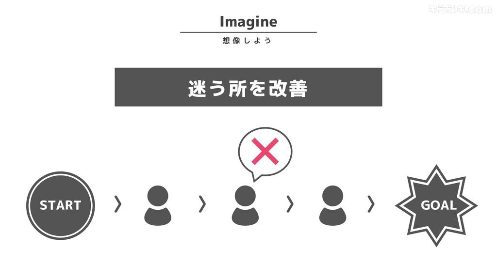 Imagine 想 像 し よ う START GOAL 〉 〉 〉 〉 迷う所を改善