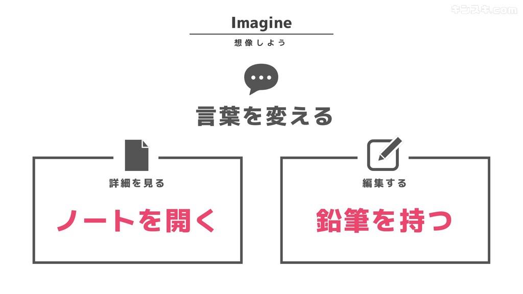 言葉を変える Imagine 想 像 し よ う ノートを開く 鉛筆を持つ 詳 細 を 見 る...