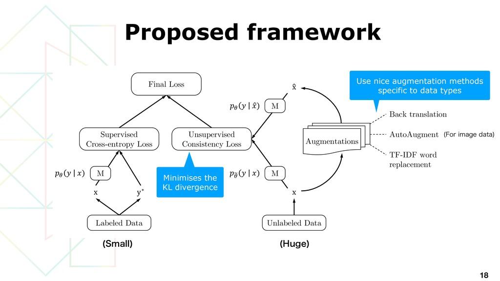 Proposed framework 18 Labeled Data Unsupervised...
