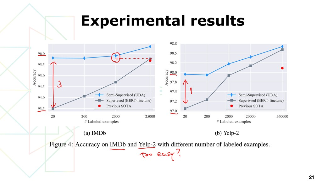 Experimental results 21 (a) IMDb (b) Yelp-2 Fig...