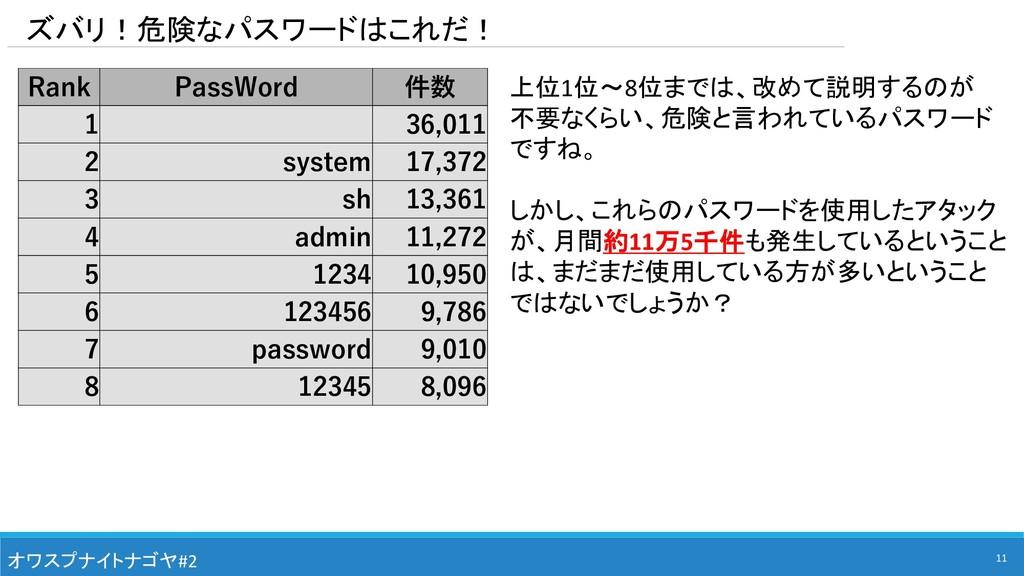 Rank PassWord 件数 1 36,011 2 system 17,372 3 sh ...