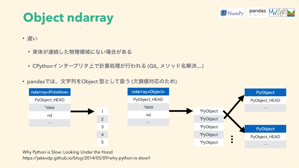 Object ndarray • ͍ • ࣮ମ͕࿈ଓͨ͠ཧྖҬʹͳ͍߹͕͋Δ • CPy...