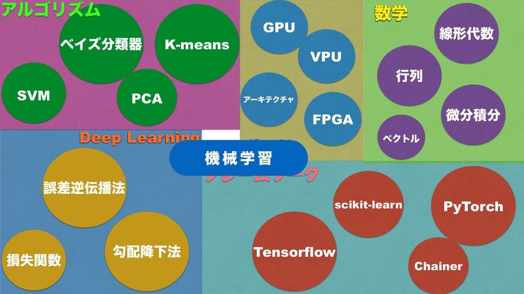 Ϙʔυ ϑϨʔϜϫʔΫ Deep Learning ֶ ඍੵ ߦྻ ઢܗ ϕΫτϧ ...