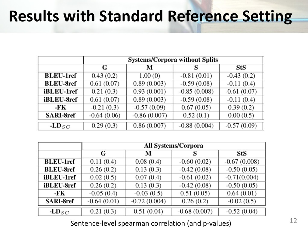 Results with Standard Reference Setting 12 Sent...