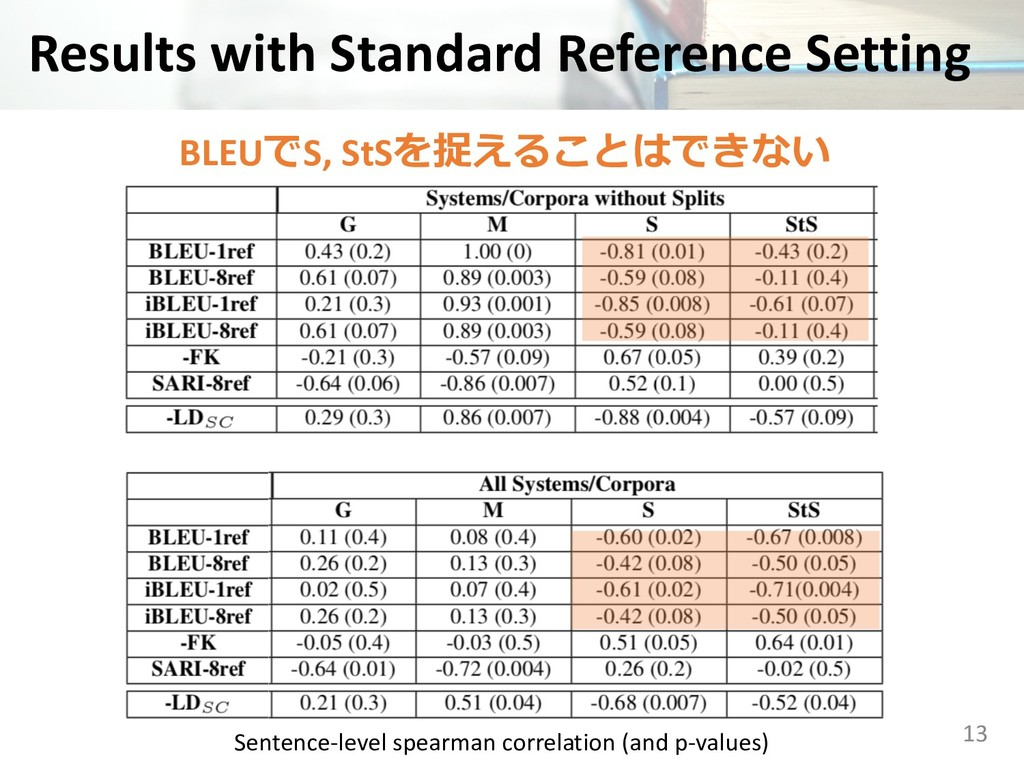 Results with Standard Reference Setting 13 BLEU...