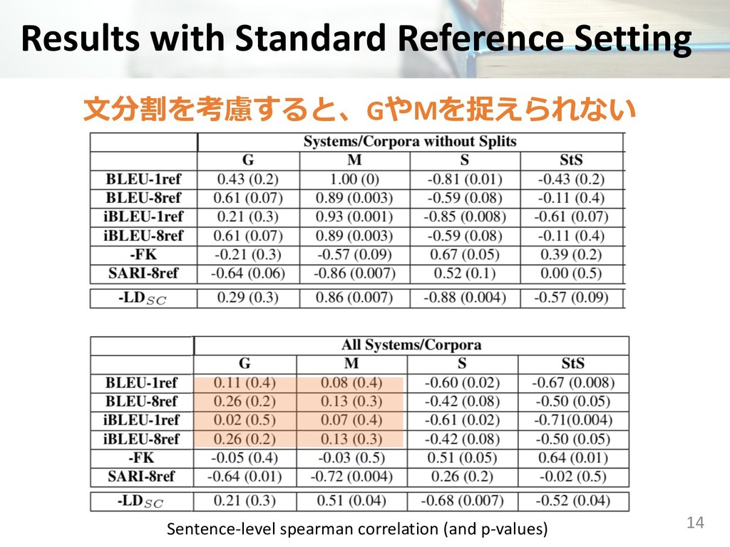 Results with Standard Reference Setting 14 ...