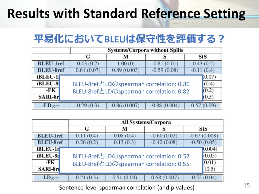 Results with Standard Reference Setting 15 ...