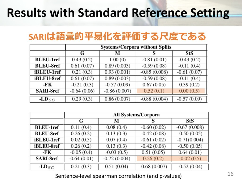 Results with Standard Reference Setting 16 Sent...