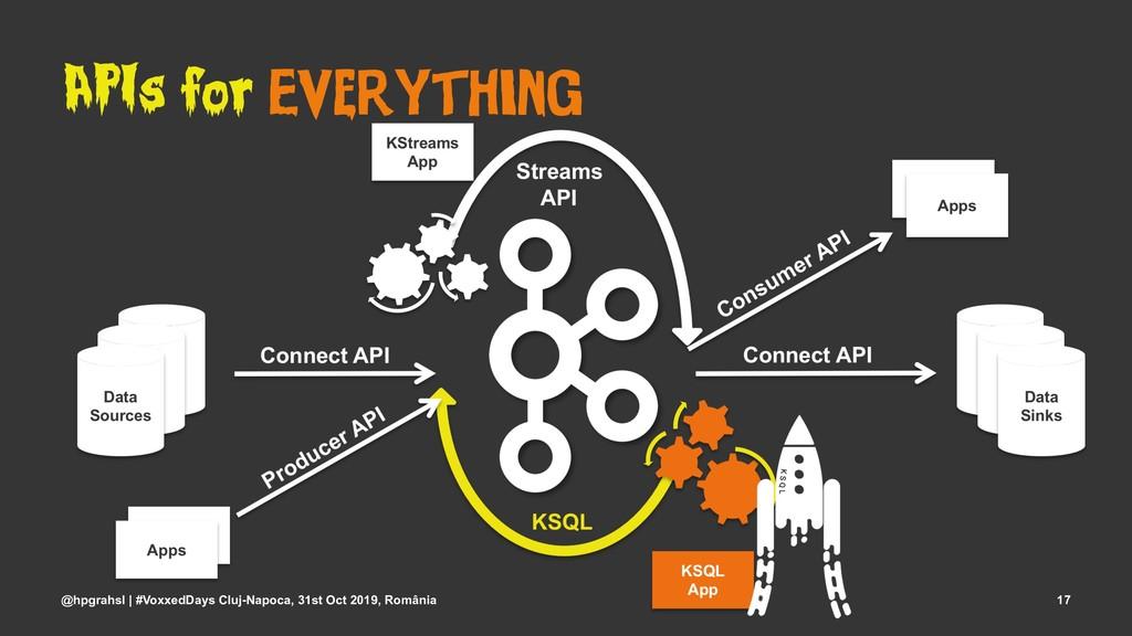 APIs for Everything @hpgrahsl | #VoxxedDays Clu...