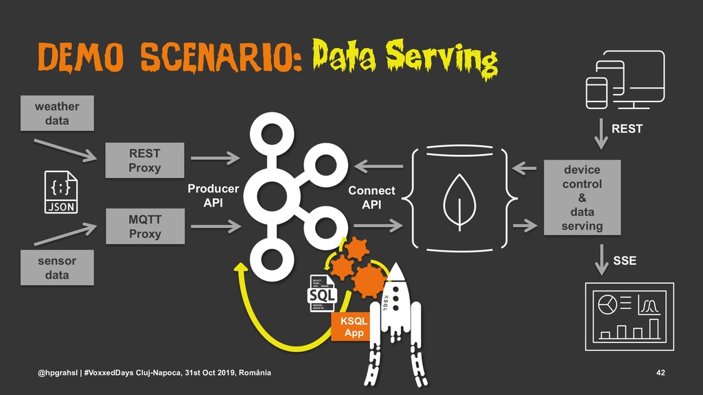 Demo Scenario: Data Serving @hpgrahsl | #Voxxed...