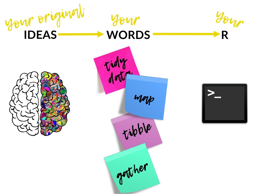 tibble tidy data IDEAS WORDS R gather map Your ...