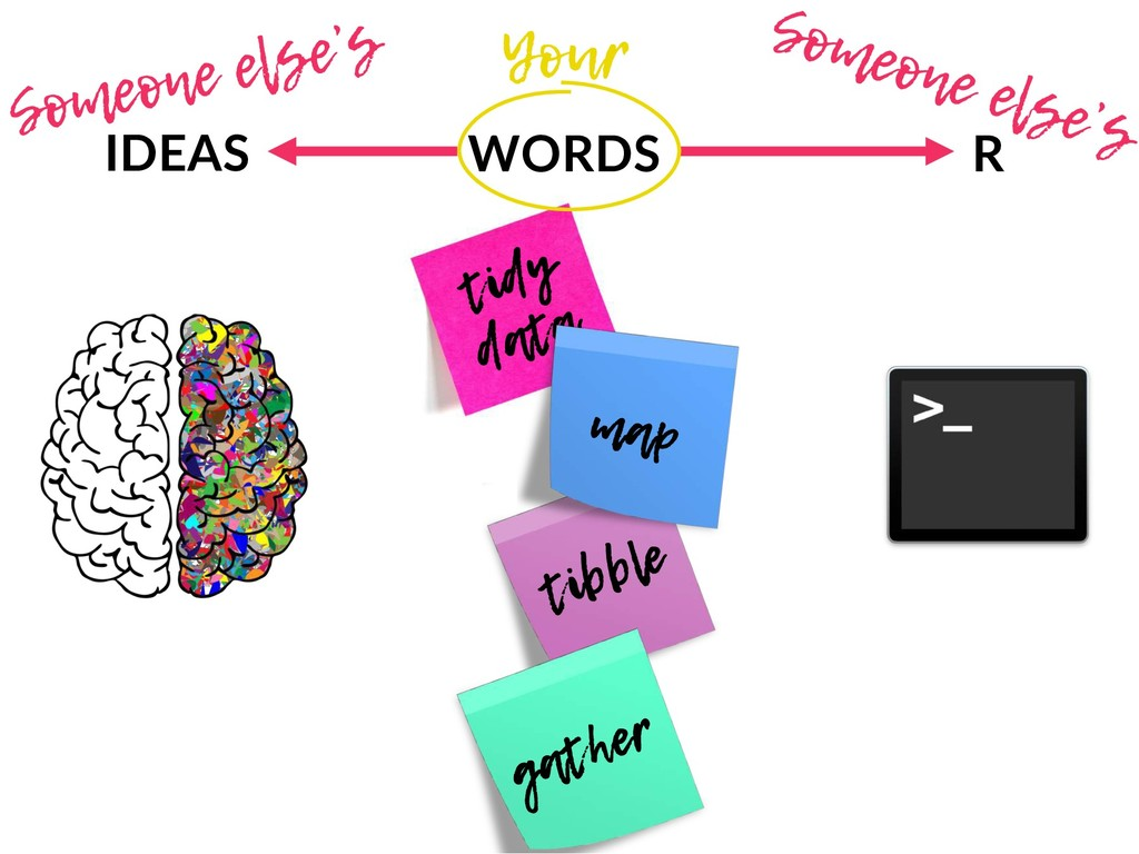 tibble tidy data IDEAS WORDS R gather map Someo...