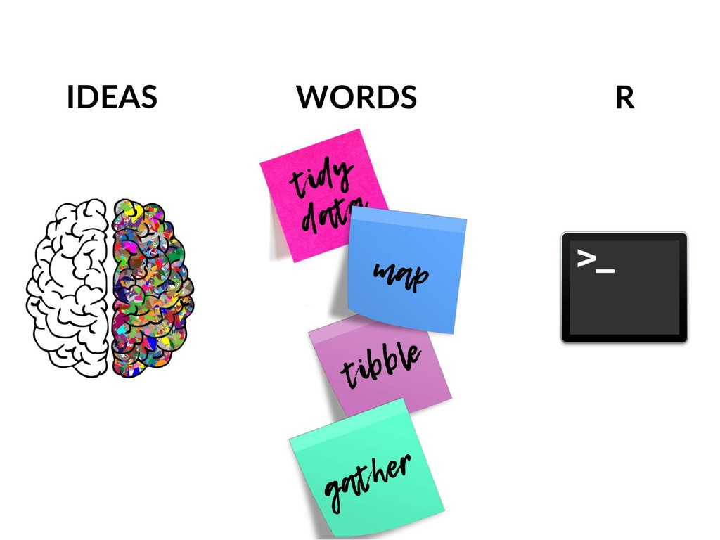 tibble tidy data IDEAS WORDS R gather map